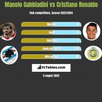 Manolo Gabbiadini vs Cristiano Ronaldo h2h player stats
