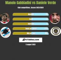 Manolo Gabbiadini vs Daniele Verde h2h player stats