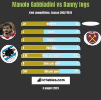 Manolo Gabbiadini vs Danny Ings h2h player stats