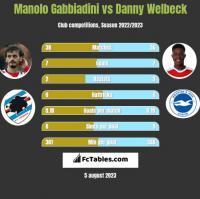 Manolo Gabbiadini vs Danny Welbeck h2h player stats