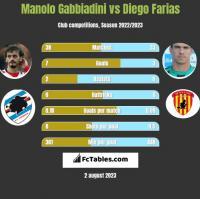 Manolo Gabbiadini vs Diego Farias h2h player stats