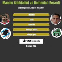 Manolo Gabbiadini vs Domenico Berardi h2h player stats
