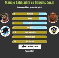 Manolo Gabbiadini vs Douglas Costa h2h player stats