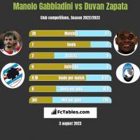 Manolo Gabbiadini vs Duvan Zapata h2h player stats