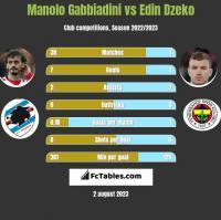 Manolo Gabbiadini vs Edin Dzeko h2h player stats