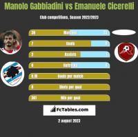 Manolo Gabbiadini vs Emanuele Cicerelli h2h player stats