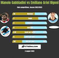 Manolo Gabbiadini vs Emiliano Ariel Rigoni h2h player stats