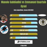 Manolo Gabbiadini vs Emmanuel Quartsin Gyasi h2h player stats