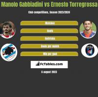 Manolo Gabbiadini vs Ernesto Torregrossa h2h player stats