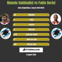 Manolo Gabbiadini vs Fabio Borini h2h player stats