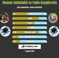 Manolo Gabbiadini vs Fabio Quagliarella h2h player stats