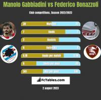 Manolo Gabbiadini vs Federico Bonazzoli h2h player stats