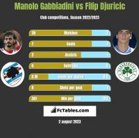 Manolo Gabbiadini vs Filip Djuricić h2h player stats