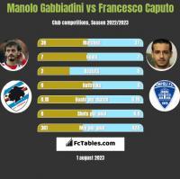 Manolo Gabbiadini vs Francesco Caputo h2h player stats