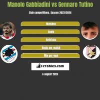 Manolo Gabbiadini vs Gennaro Tutino h2h player stats