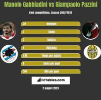 Manolo Gabbiadini vs Giampaolo Pazzini h2h player stats