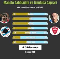 Manolo Gabbiadini vs Gianluca Caprari h2h player stats