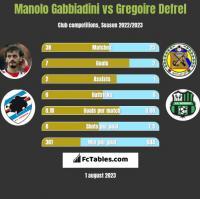 Manolo Gabbiadini vs Gregoire Defrel h2h player stats