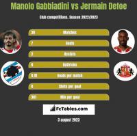 Manolo Gabbiadini vs Jermain Defoe h2h player stats