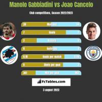 Manolo Gabbiadini vs Joao Cancelo h2h player stats