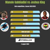 Manolo Gabbiadini vs Joshua King h2h player stats