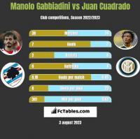 Manolo Gabbiadini vs Juan Cuadrado h2h player stats