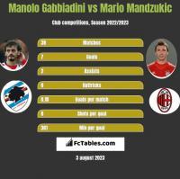 Manolo Gabbiadini vs Mario Mandzukić h2h player stats