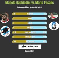 Manolo Gabbiadini vs Mario Pasalic h2h player stats