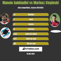 Manolo Gabbiadini vs Mariusz Stepinski h2h player stats