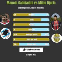 Manolo Gabbiadini vs Milan Djuric h2h player stats