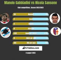 Manolo Gabbiadini vs Nicola Sansone h2h player stats
