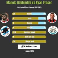 Manolo Gabbiadini vs Ryan Fraser h2h player stats
