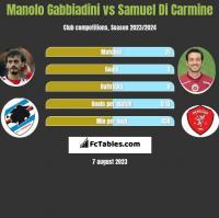 Manolo Gabbiadini vs Samuel Di Carmine h2h player stats