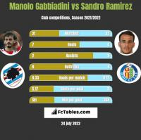 Manolo Gabbiadini vs Sandro Ramirez h2h player stats
