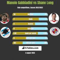 Manolo Gabbiadini vs Shane Long h2h player stats