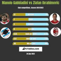 Manolo Gabbiadini vs Zlatan Ibrahimovic h2h player stats