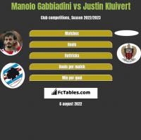 Manolo Gabbiadini vs Justin Kluivert h2h player stats