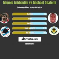Manolo Gabbiadini vs Michael Obafemi h2h player stats