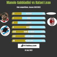 Manolo Gabbiadini vs Rafael Leao h2h player stats