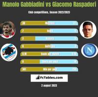 Manolo Gabbiadini vs Giacomo Raspadori h2h player stats