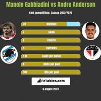 Manolo Gabbiadini vs Andre Anderson h2h player stats
