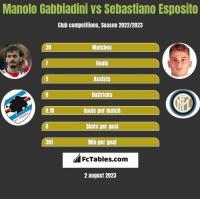 Manolo Gabbiadini vs Sebastiano Esposito h2h player stats