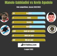 Manolo Gabbiadini vs Kevin Agudelo h2h player stats