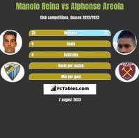 Manolo Reina vs Alphonse Areola h2h player stats