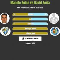 Manolo Reina vs David Soria h2h player stats