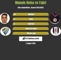 Manolo Reina vs Fabri h2h player stats