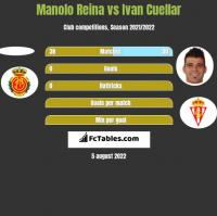 Manolo Reina vs Ivan Cuellar h2h player stats