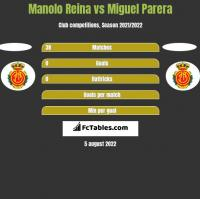 Manolo Reina vs Miguel Parera h2h player stats