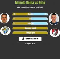Manolo Reina vs Neto h2h player stats