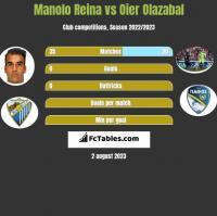 Manolo Reina vs Oier Olazabal h2h player stats